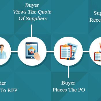 The Best Procurement Management Software Solution