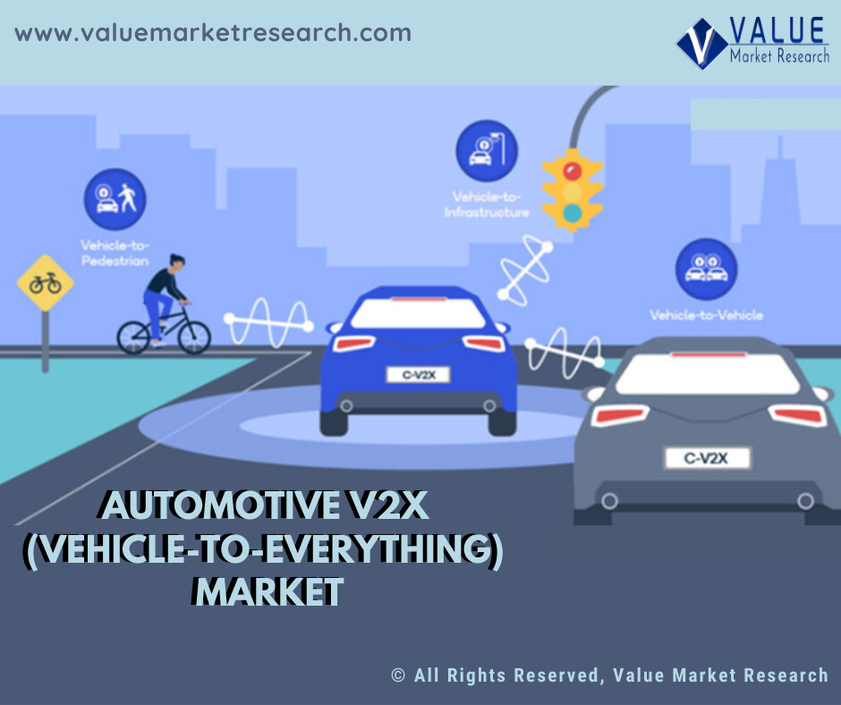 Global Automotive V2X (Vehicle-to-Everything) Market Report: Industry Overview, Size And Share 2020 To 2027