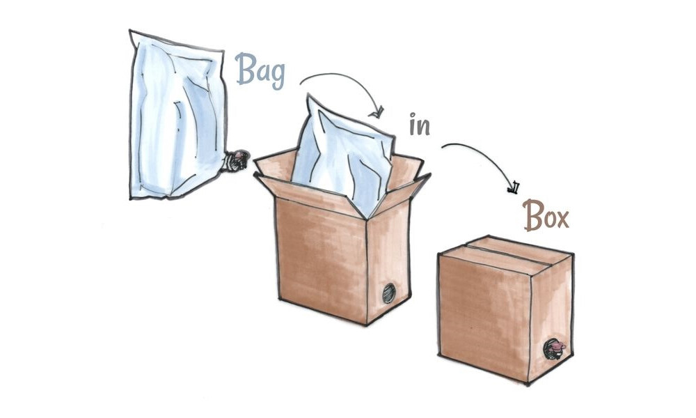 Bag-In-Box Container Market Report, Size, Share, Growth, Trends And Forecast