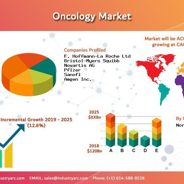 Oncology Market Research Report: Market size, Industry outlook, Market Forecast, Demand Analysis,Market Share, Market Report 2021 - 2026