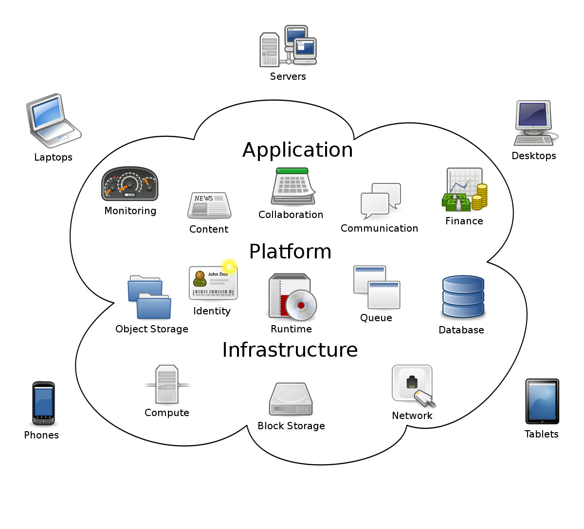 Why Are Investments Being Made In Multi-Cloud Infrastructure?