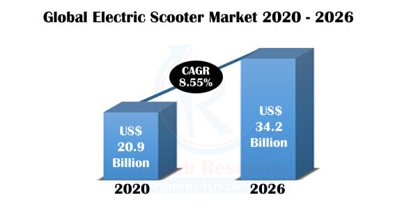 Electric Scooter Market by Country, Product, Companies, Forecast by 2026