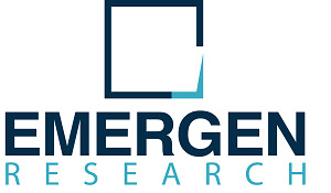 Iris Recognition Market Key Companies, Business Opportunities and Industry Analysis Research Report by 2027