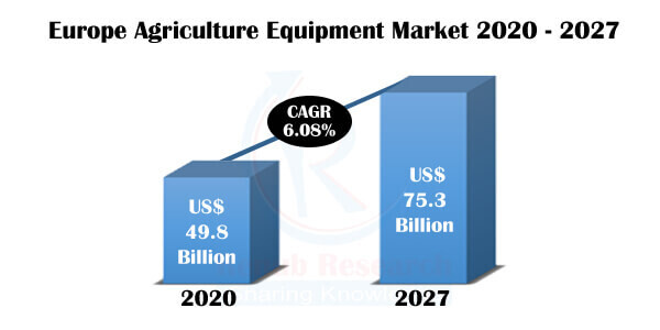 Europe Agriculture Equipment Market by Segments, Companies, Forecast By 2027