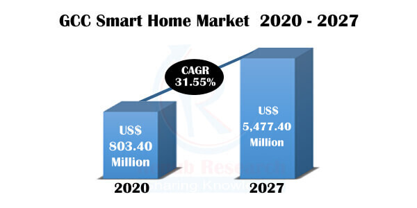 GCC Smart Homes Market by Countries, Companies, Forecast by 2027