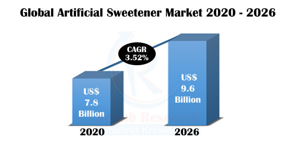 Global Artificial Sweeteners Market By Product, Companies, Forecast by 2026
