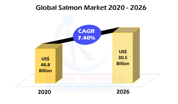 Global Salmon Market & Volume by Production, Companies, Forecast by 2026