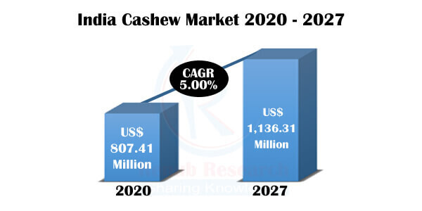 India Cashew Market by States, Countries, Companies, Forecast by 2027