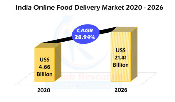 India Online Food Delivery Market by Delivery Type, Companies, Forecast By 2026