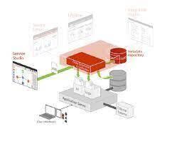 Integration Platform as a Service Market– Statistics And Analysis & Forecast To 2025