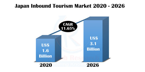 Japan Tourism Market, Inbound Tourists, by Countries, Survey Insights, Forecast By 2026