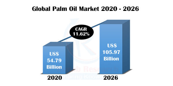 Palm Oil Market By Importing, Exporting Countries, Companies, Global Forecast By 2026