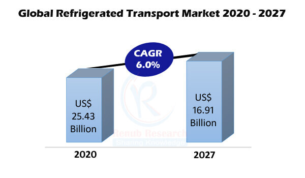 Refrigerated Transport Market By Type, Region, Companies, Forecast by 2027