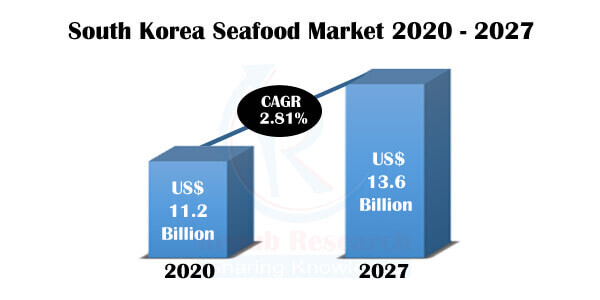 South Korea Seafood Market & Volume by Water, Companies, Forecast By 2027