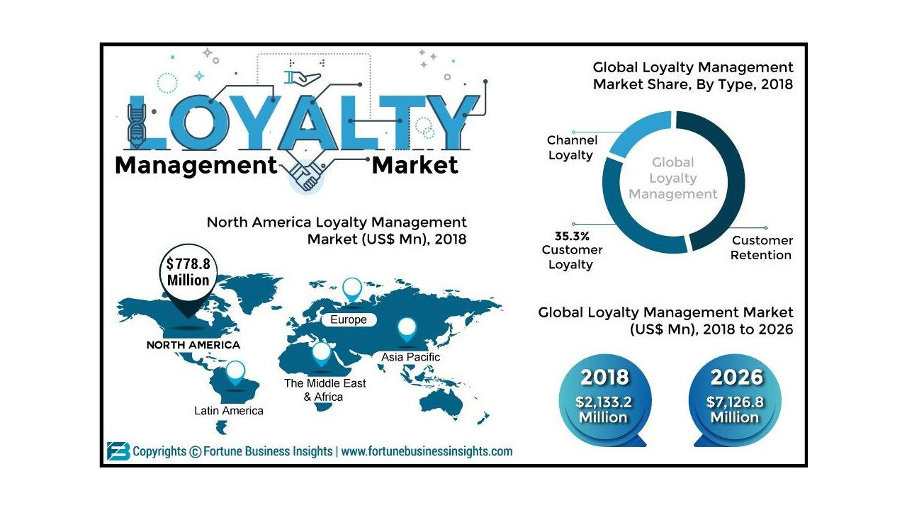 What are sales, revenue, and price analysis by types and applications of Loyalty Management Market?