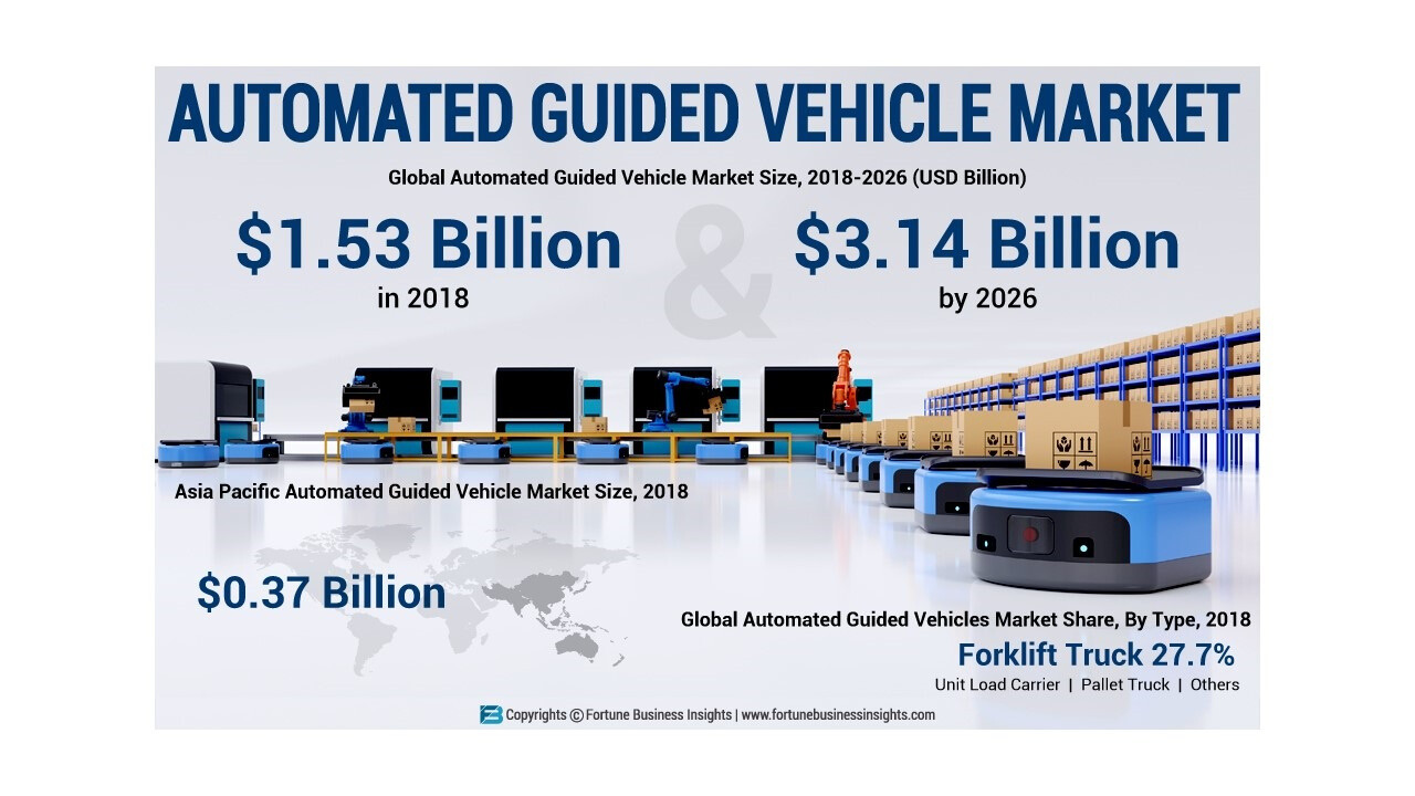 What will be the CAGR Value for Automated Guided Vehicle Market  in 2026?