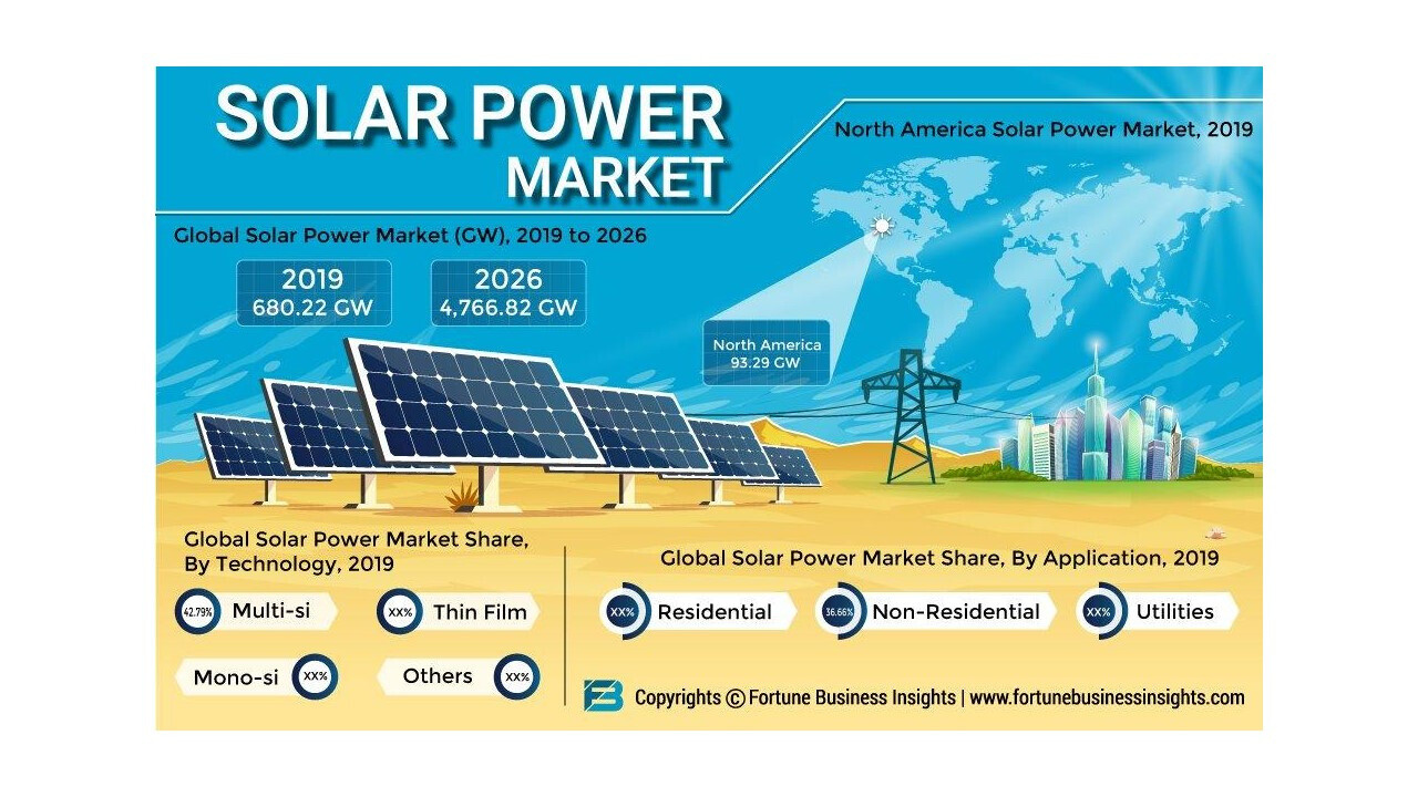 What are the Solar Power Market opportunities and threats faced by the vendors in this industry?