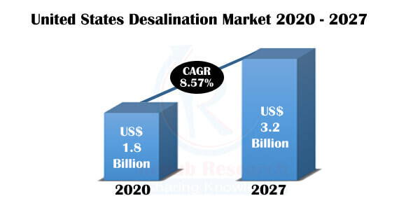 United States Desalination Market by States, Companies, Forecast By 2027