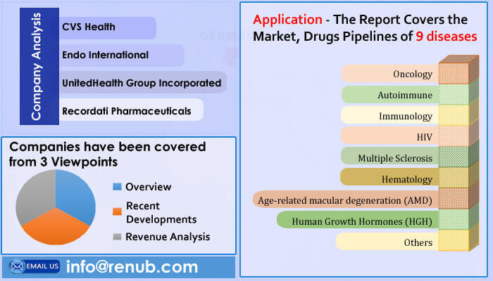 United States Specialty Pharmaceutical Market will be US$ 387 Billion by 2026