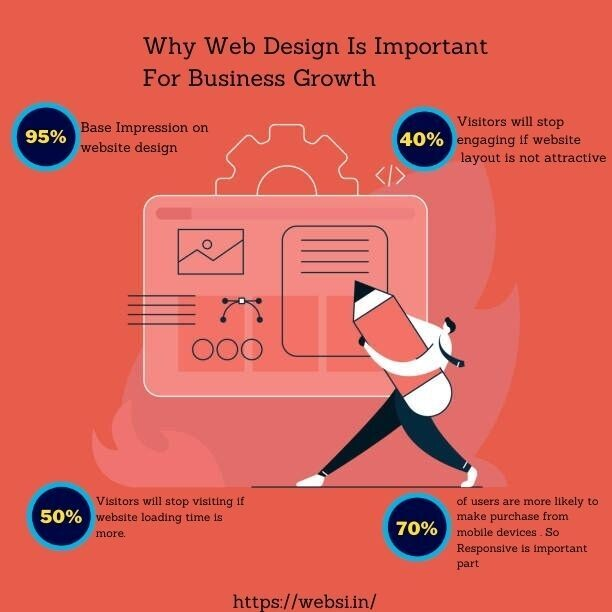 Why Web Design is Important for Business Growth